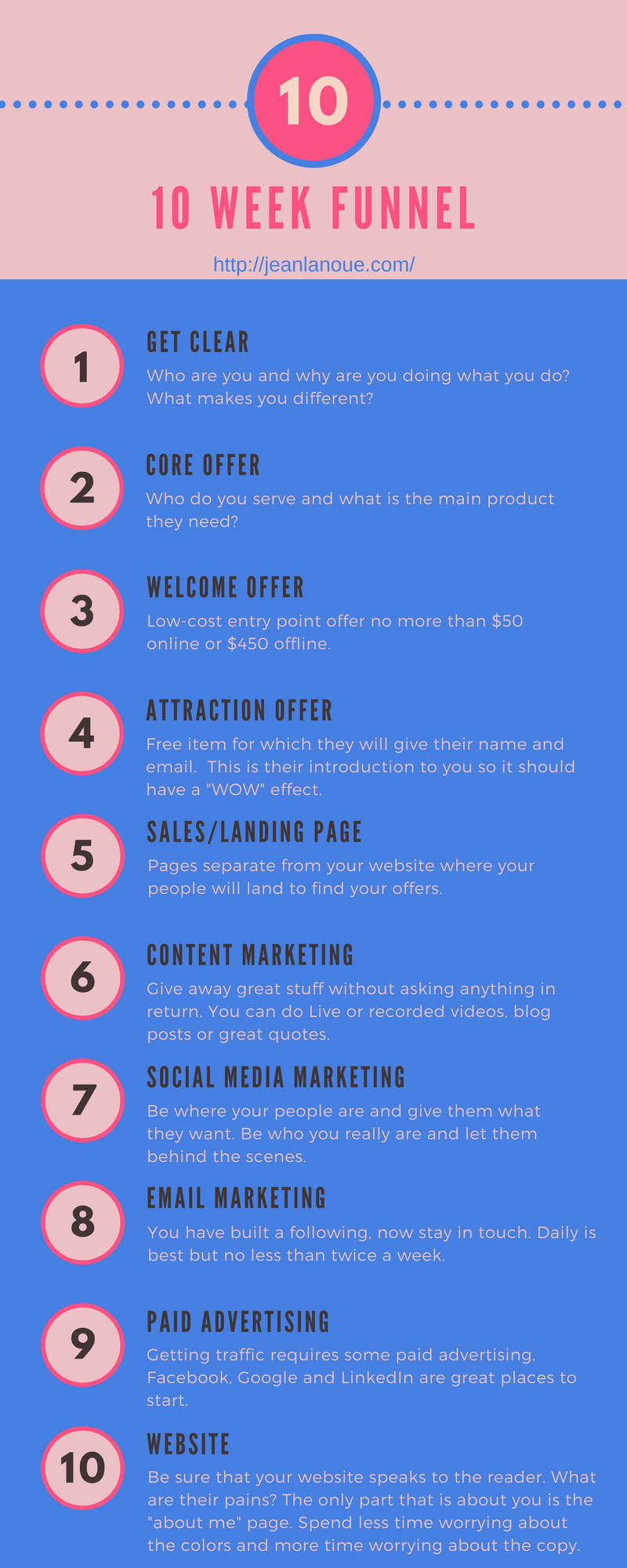 10 Week Sales Funnel Infographic